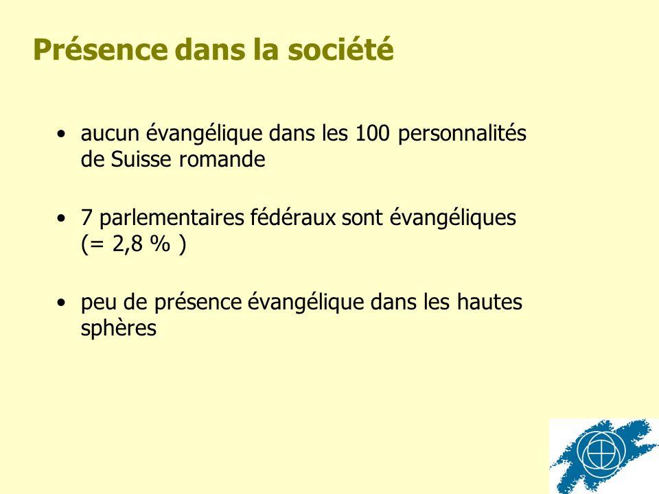 Présence dans la société aucun évangélique dans les 100 personnalités de Suisse romande 7 parlementaires fédéraux sont évangéliques (= 2,8 % ) peu de présence évangélique dans les hautes sphères