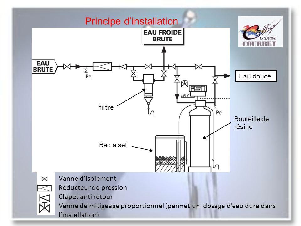 Principe dinstallation Bac à sel Bouteille de résine Eau douce filtre Vanne disolement Réducteur de pression Clapet anti retour Vanne de mitigeage pro