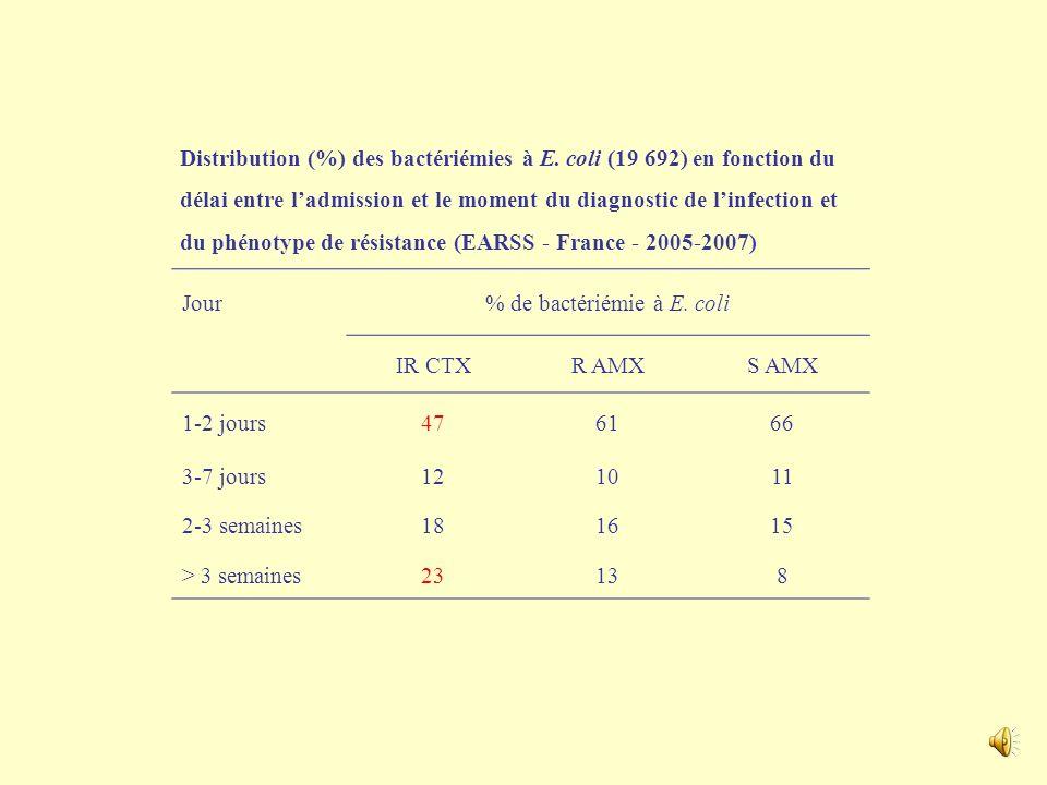 Distribution (%) des bactériémies à E. coli (19 692) en fonction du service où a été diagnostiquée linfection et du phénotype de résistance (EARSS - F