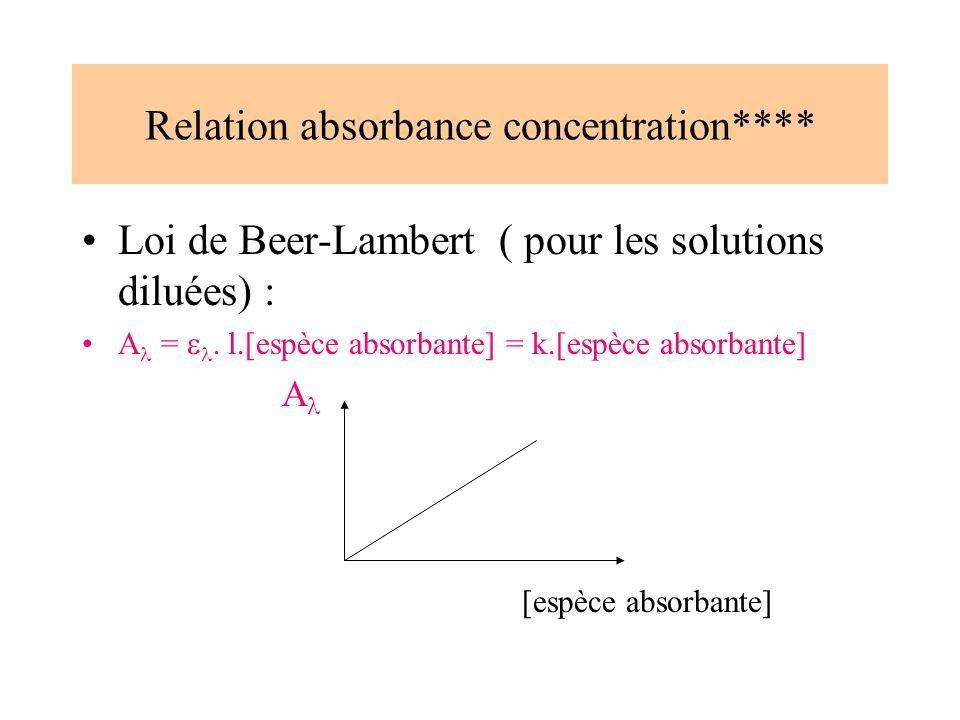 Relation absorbance concentration**** Loi de Beer-Lambert ( pour les solutions diluées) : A =. l.[espèce absorbante] = k.[espèce absorbante] A [espèce
