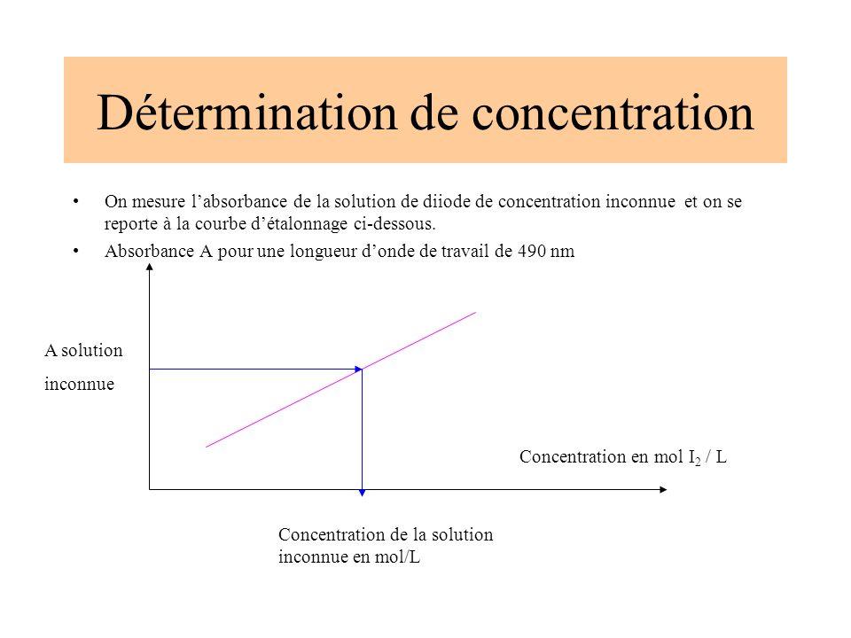 On mesure labsorbance de la solution de diiode de concentration inconnue et on se reporte à la courbe détalonnage ci-dessous. Absorbance A pour une lo