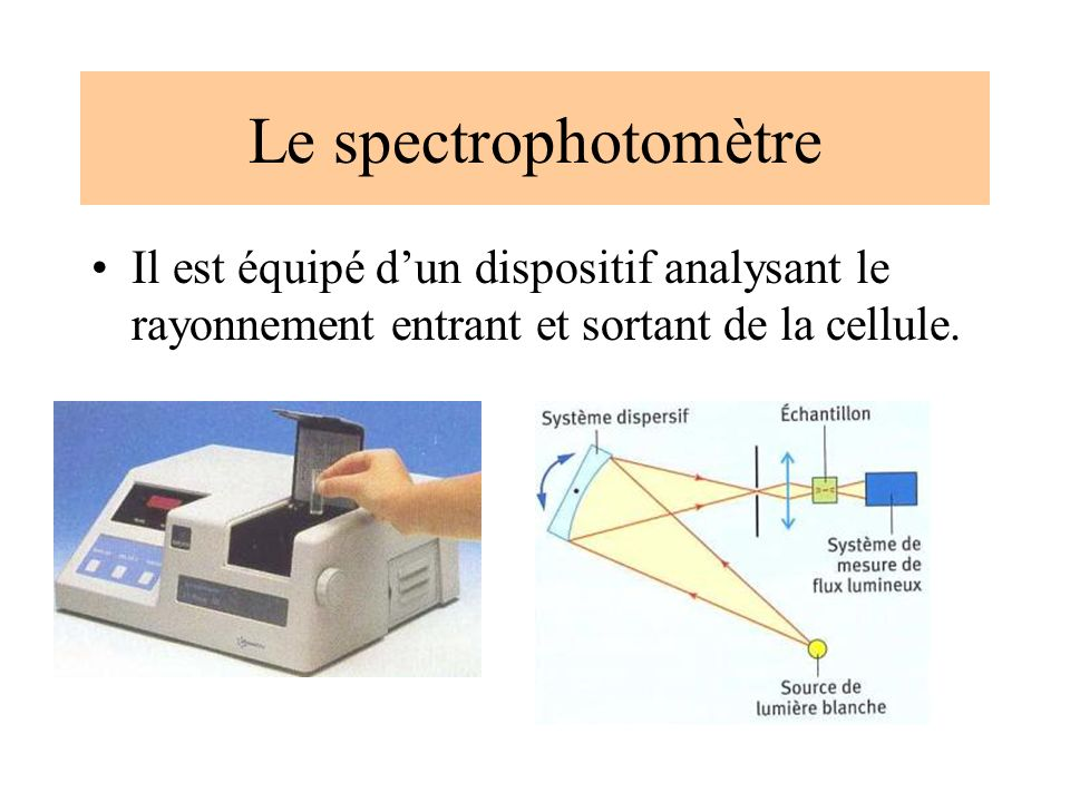 Le spectrophotomètre Une radiation lumineuse monochromatique traverse une longueur l (longueur de la cuve du spectrophotomètre) de solution et mesure l absorbance A (grandeur liée à la quantité de lumière absorbée par la solution).