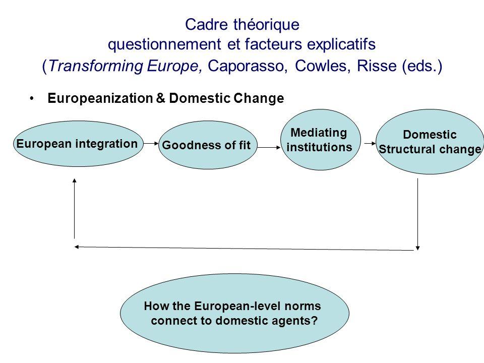 Cadre théorique questionnement et facteurs explicatifs (Transforming Europe, Caporasso, Cowles, Risse (eds.) Europeanization & Domestic Change Europea