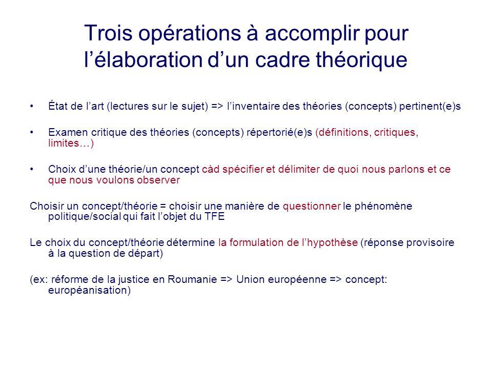 Trois opérations à accomplir pour lélaboration dun cadre théorique État de lart (lectures sur le sujet) => linventaire des théories (concepts) pertine