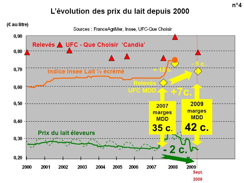 Prix du lait éleveurs Lévolution des prix du lait depuis 2000 Sept.