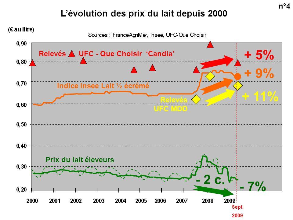Des écarts non justifiés, observés sur dautres produits que le lait : Evolutions entre 1992 et 2009 des prix agricoles comparés aux prix en rayon (chiffres nationaux Insee) Prix Prix en agricoles rayon Lait (prix en rayon : lait ½ écrémé) - 5 % + 22% Porc (prix en rayon : côte de porc) - 26 % + 25 % Volaille (prix en rayon : escalope) + 2 % + 41 % 2e conclusion : Lévolution des prix en rayon est sans lien strict avec les prix agricoles .