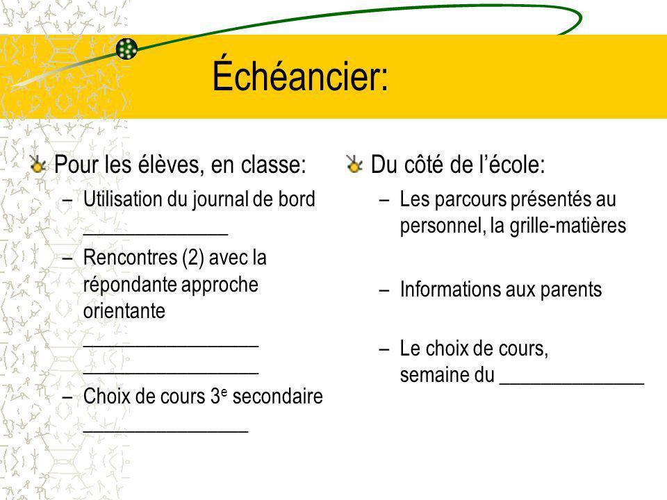 Échéancier: Pour les élèves, en classe: –Utilisation du journal de bord ______________ –Rencontres (2) avec la répondante approche orientante _________________ _________________ –Choix de cours 3 e secondaire ________________ Du côté de lécole: –Les parcours présentés au personnel, la grille-matières –Informations aux parents –Le choix de cours, semaine du ______________