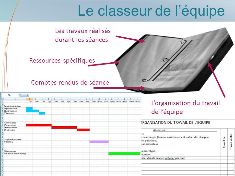 Le classeur de léquipe Les travaux réalisés durant les séances Comptes rendus de séance Lorganisation du travail de léquipe Ressources spécifiques
