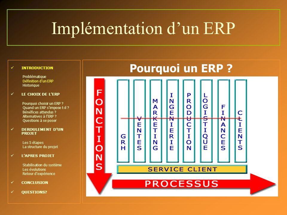 Implémentation dun ERP INTRODUCTION Problématique Définition dun ERP Historique LE CHOIX DE LERP Pourquoi choisir un ERP ? Quand un ERP simpose t-il ?