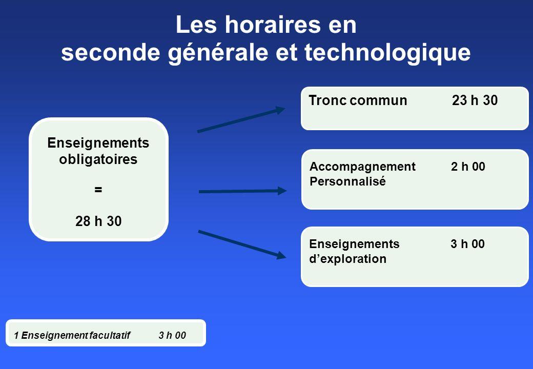 Les horaires en seconde générale et technologique Enseignements obligatoires = 28 h 30 1 Enseignement facultatif3 h 00 Tronc commun 23 h 30 Accompagne