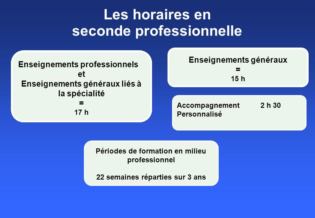 Les horaires en seconde professionnelle Enseignements professionnels et Enseignements généraux liés à la spécialité = 17 h Accompagnement 2 h 30 Personnalisé Enseignements généraux = 15 h Périodes de formation en milieu professionnel 22 semaines réparties sur 3 ans