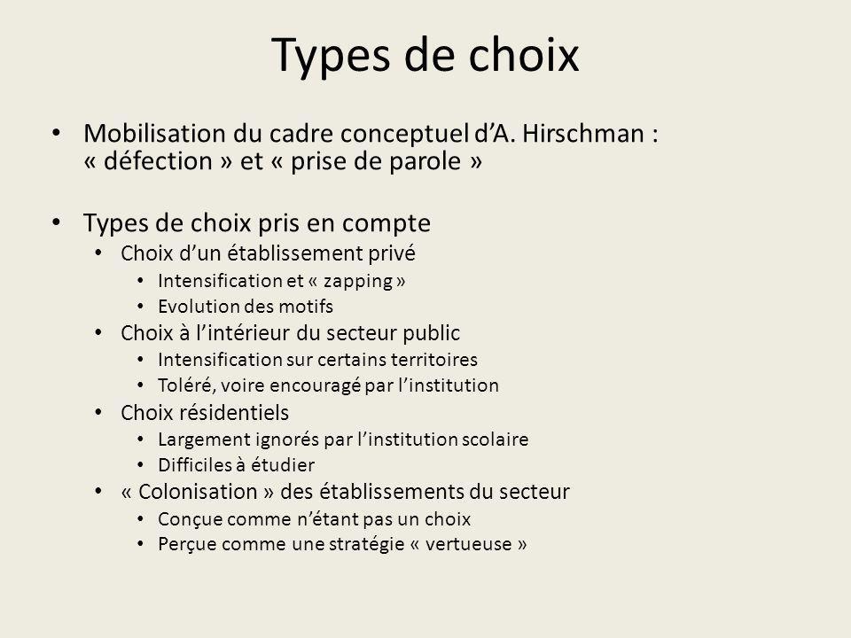 Types de choix Mobilisation du cadre conceptuel dA. Hirschman : « défection » et « prise de parole » Types de choix pris en compte Choix dun établisse