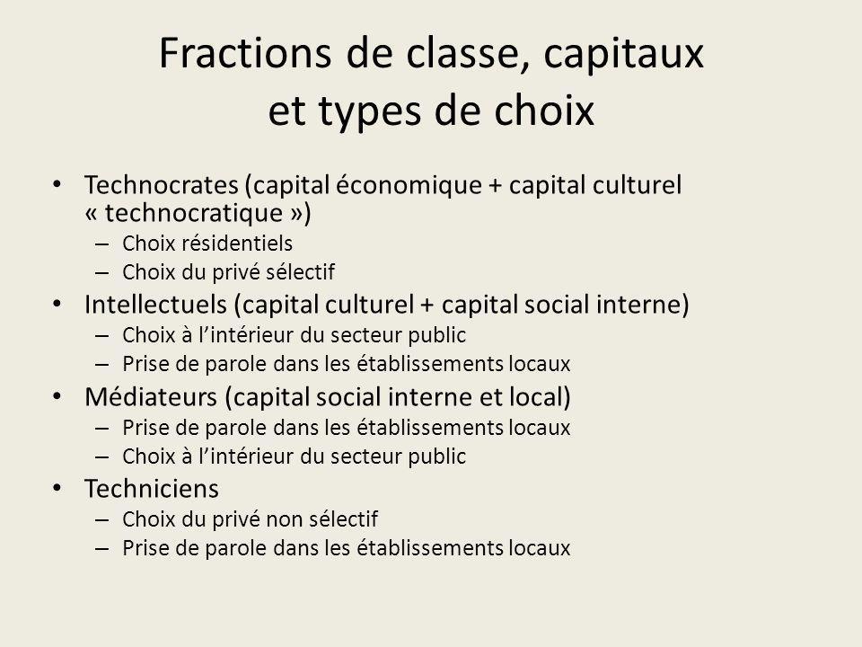 Fractions de classe, capitaux et types de choix Technocrates (capital économique + capital culturel « technocratique ») – Choix résidentiels – Choix d