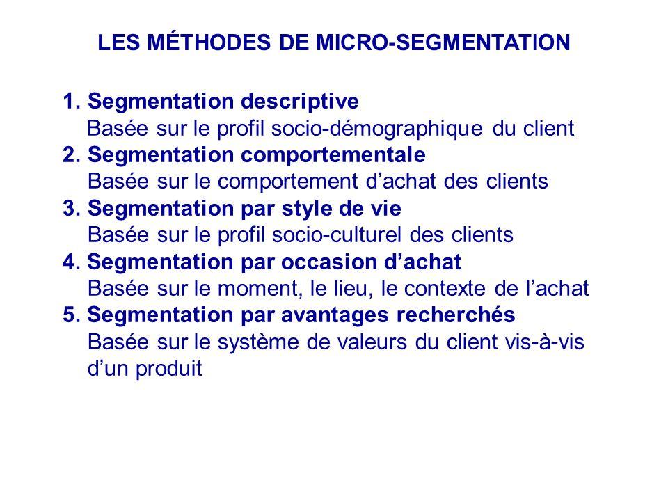 LES MÉTHODES DE MICRO-SEGMENTATION 1.Segmentation descriptive Basée sur le profil socio-démographique du client 2.Segmentation comportementale Basée s