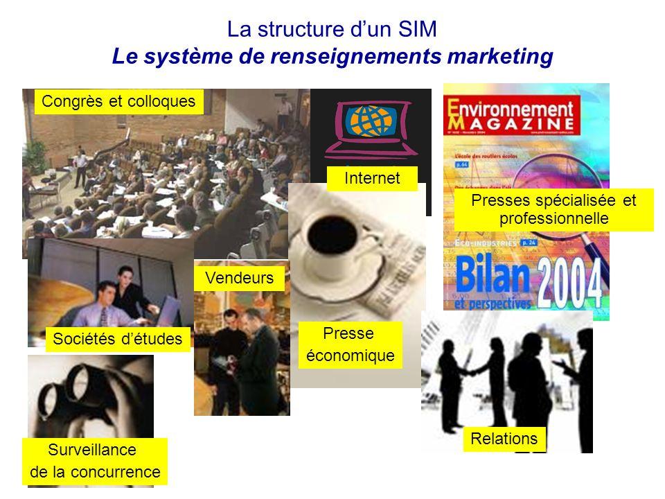 La structure dun SIM Le système de renseignements marketing Congrès et colloques Presse économique Presses spécialisée et professionnelle Internet Soc