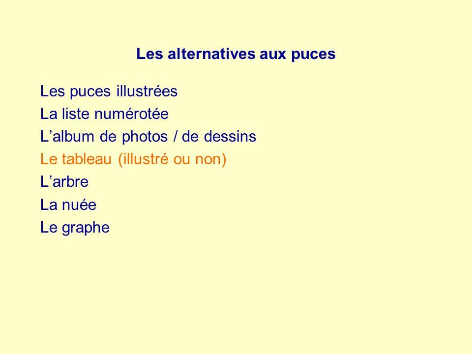 Les alternatives aux puces Les puces illustrées La liste numérotée Lalbum de photos / de dessins Le tableau (illustré ou non) Larbre La nuée Le graphe