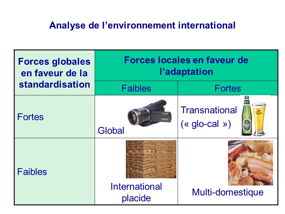 Analyse de lenvironnement international Forces globales en faveur de la standardisation Forces locales en faveur de ladaptation FaiblesFortes Global Transnational (« glo-cal ») Faibles International placide Multi-domestique