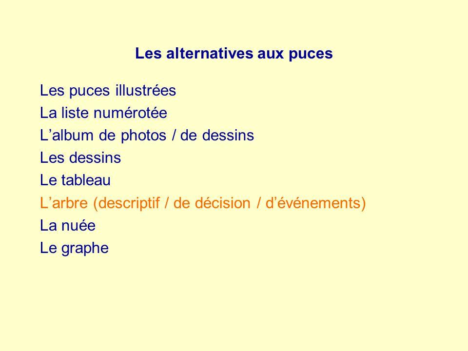 Les alternatives aux puces Les puces illustrées La liste numérotée Lalbum de photos / de dessins Les dessins Le tableau Larbre (descriptif / de décisi