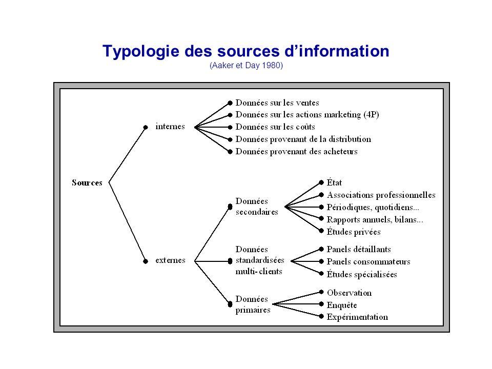 Typologie des sources dinformation (Aaker et Day 1980)