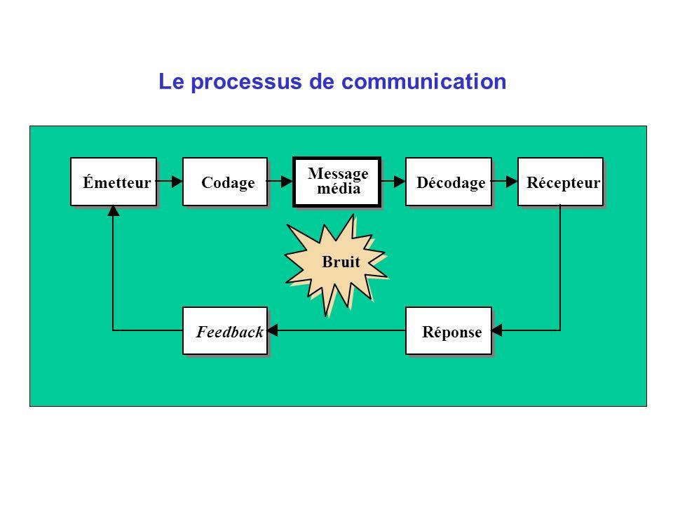 Le processus de communication Émetteur Codage Message média Décodage Récepteur Feedback Réponse Bruit