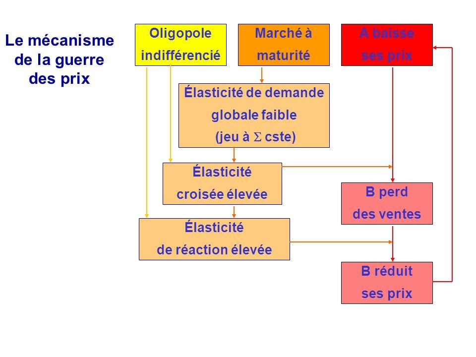 Le mécanisme de la guerre des prix Oligopole indifférencié Élasticité de demande globale faible (jeu à cste) A baisse ses prix Marché à maturité B per