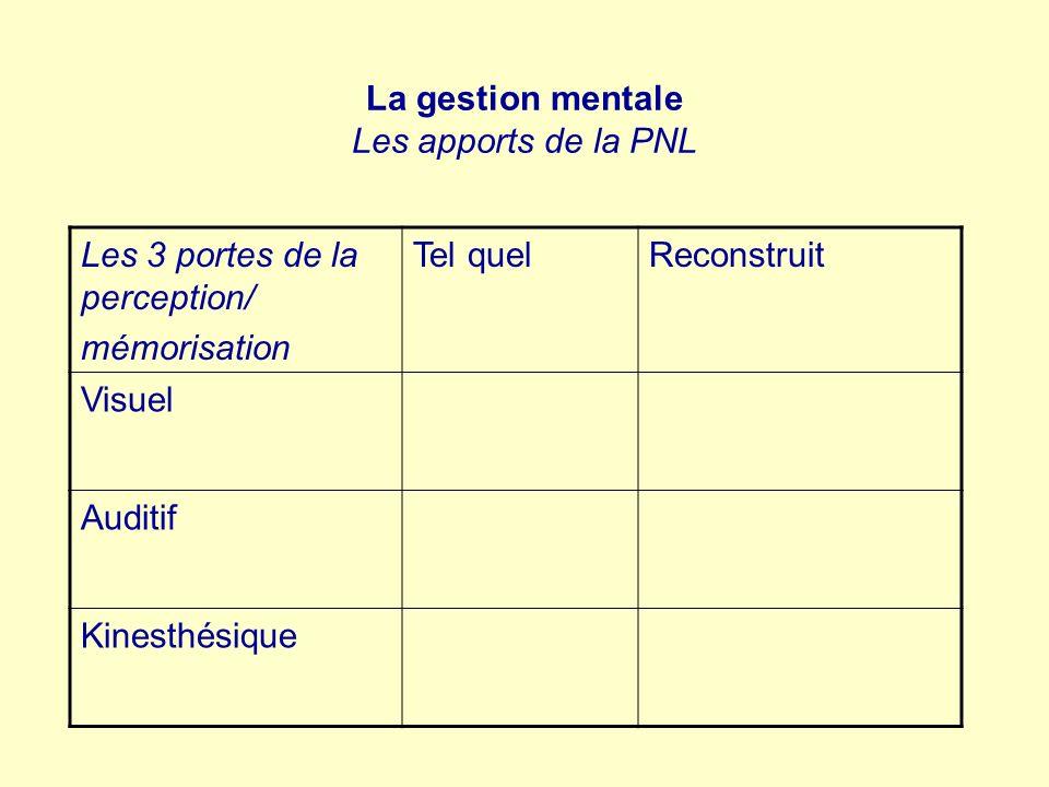 La gestion mentale Les apports de la PNL Les 3 portes de la perception/ mémorisation Tel quelReconstruit Visuel Auditif Kinesthésique