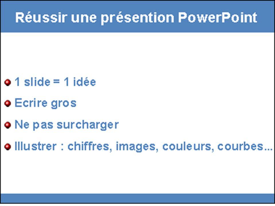 Les alternatives aux puces Les puces illustrées La liste numérotée Lalbum de photos / de dessins Le tableau Larbre La nuée Le graphe