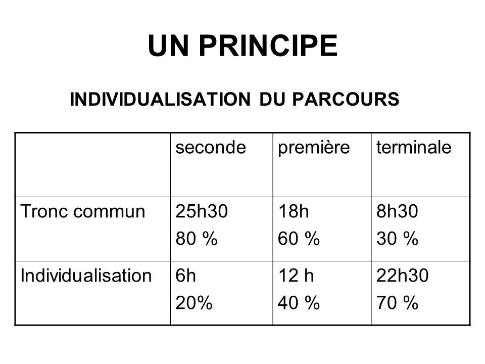UN PRINCIPE INDIVIDUALISATION DU PARCOURS secondepremièreterminale Tronc commun25h30 80 % 18h 60 % 8h30 30 % Individualisation6h 20% 12 h 40 % 22h30 70 %