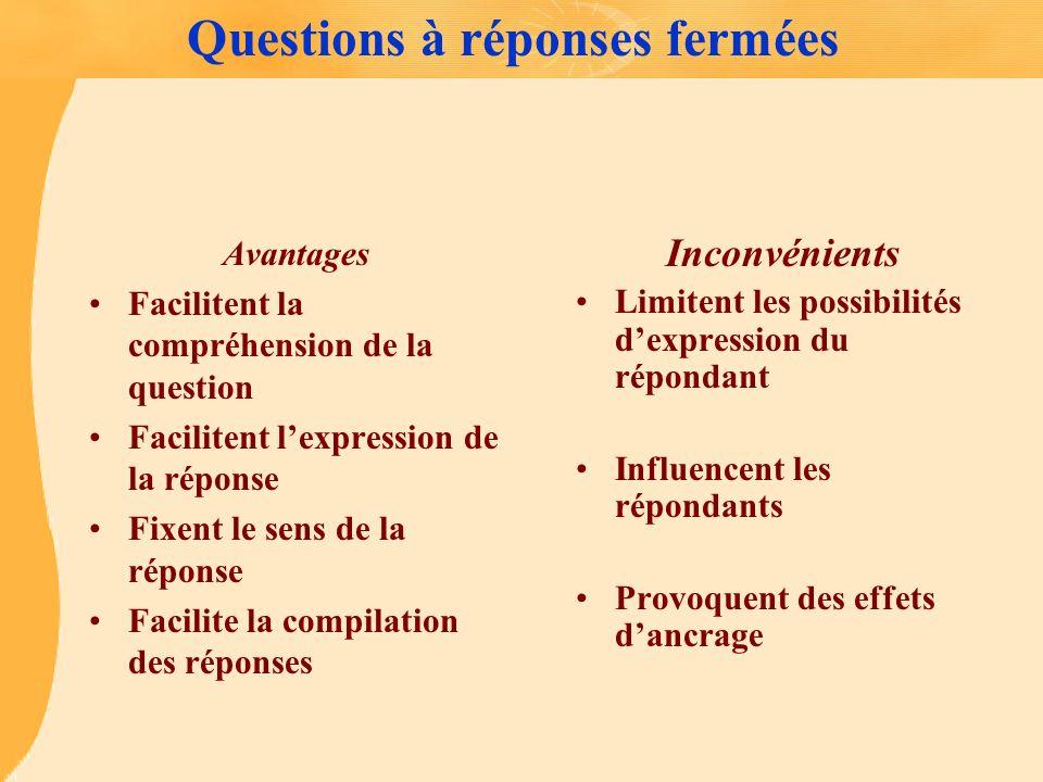 Questions à réponses fermées Avantages Facilitent la compréhension de la question Facilitent lexpression de la réponse Fixent le sens de la réponse Fa