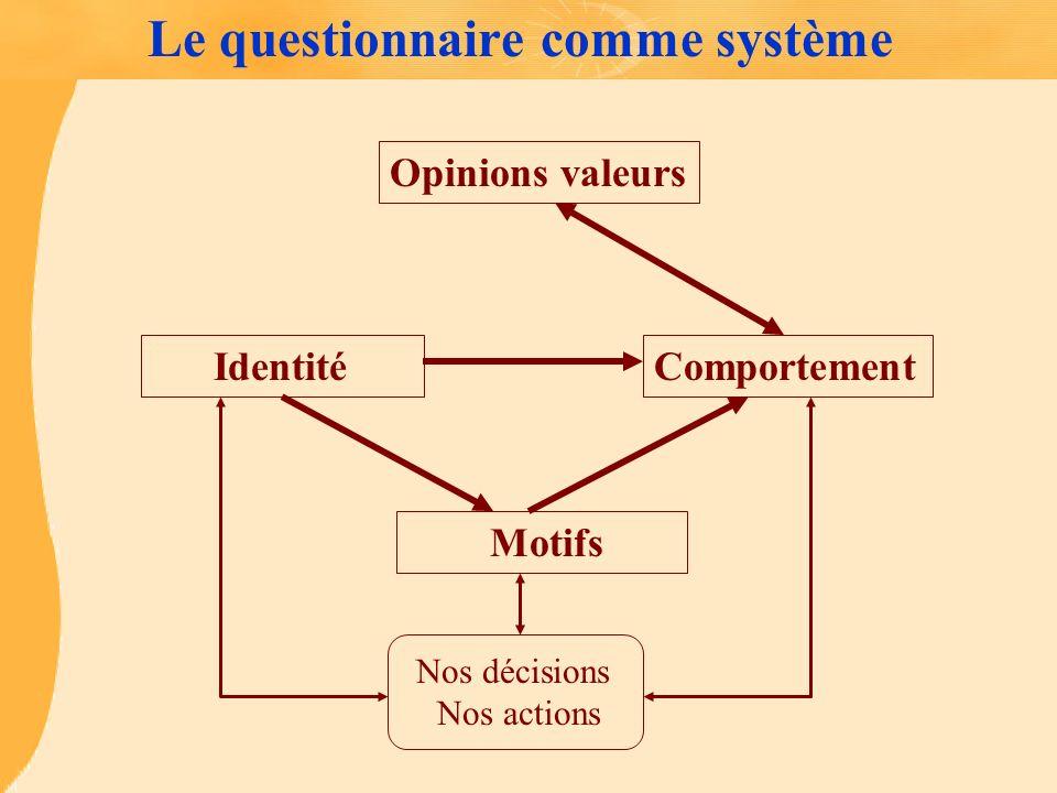 Le questionnaire comme système IdentitéComportement Motifs Opinions valeurs Nos décisions Nos actions