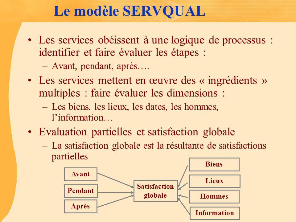 Le modèle SERVQUAL Les services obéissent à une logique de processus : identifier et faire évaluer les étapes : –Avant, pendant, après…. Les services