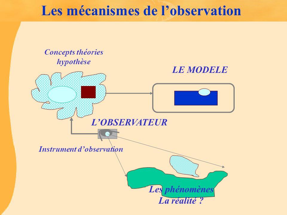 Les mécanismes de lobservation Concepts théories hypothèse Les phénomènes La réalité ? LOBSERVATEUR Instrument dobservation LE MODELE