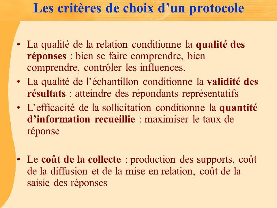Les critères de choix dun protocole La qualité de la relation conditionne la qualité des réponses : bien se faire comprendre, bien comprendre, contrôl