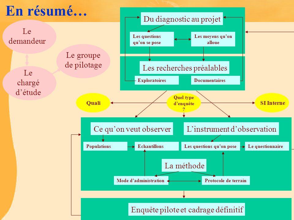 En résumé… Du diagnostic au projet Les questions quon se pose Les moyens quon alloue Documentaires Les recherches préalables Exploratoires Ce quon veu