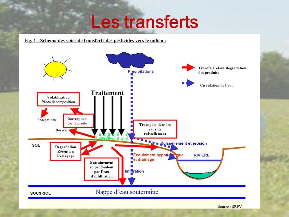 Transfert par ruissellement de surface Transfert par lessivage Transfert par volatilisation Transfert par déchet de tonte et compostage