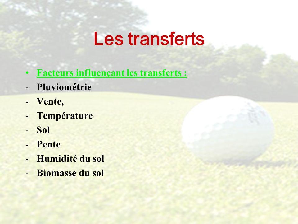 Les transferts Facteurs influençant les transferts : -Pluviométrie -Vente, -Température -Sol -Pente -Humidité du sol -Biomasse du sol