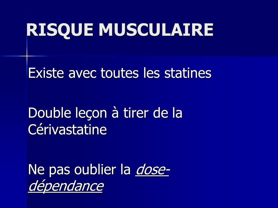 RISQUE MUSCULAIRE Existe avec toutes les statines Double leçon à tirer de la Cérivastatine Ne pas oublier la dose- dépendance