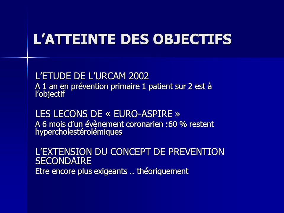 LATTEINTE DES OBJECTIFS LETUDE DE LURCAM 2002 A 1 an en prévention primaire 1 patient sur 2 est à lobjectif LES LECONS DE « EURO-ASPIRE » A 6 mois dun