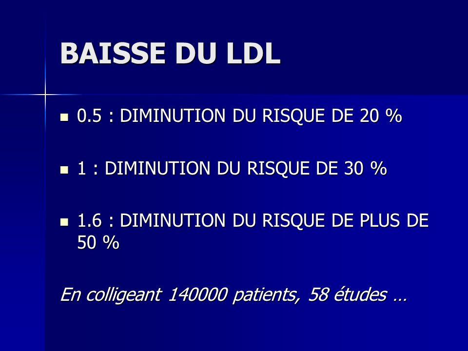 BAISSE DU LDL 0.5 : DIMINUTION DU RISQUE DE 20 % 0.5 : DIMINUTION DU RISQUE DE 20 % 1 : DIMINUTION DU RISQUE DE 30 % 1 : DIMINUTION DU RISQUE DE 30 %
