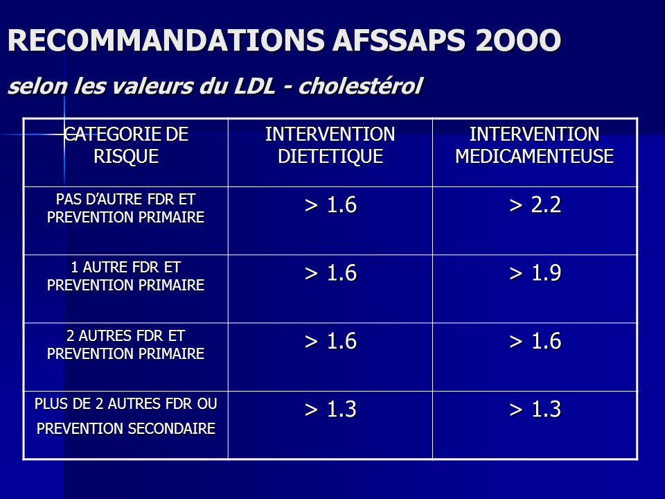 RECOMMANDATIONS AFSSAPS 2OOO selon les valeurs du LDL - cholestérol CATEGORIE DE RISQUE INTERVENTION DIETETIQUE INTERVENTION MEDICAMENTEUSE PAS DAUTRE