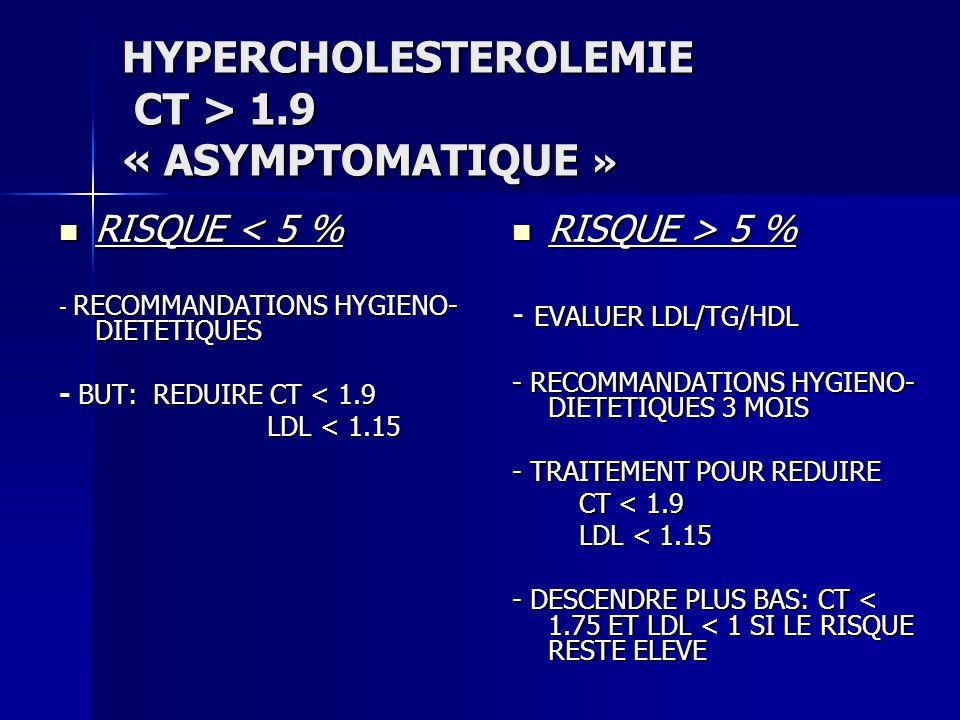 HYPERCHOLESTEROLEMIE CT > 1.9 « ASYMPTOMATIQUE » RISQUE < 5 % RISQUE < 5 % - RECOMMANDATIONS HYGIENO- DIETETIQUES - BUT: REDUIRE CT < 1.9 LDL < 1.15 L