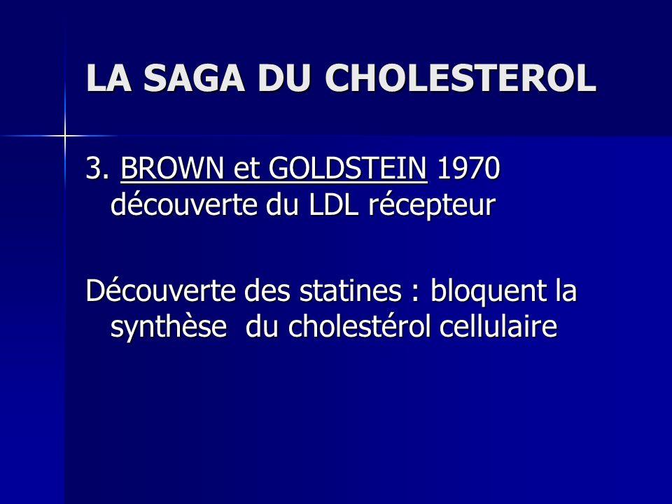 LA SAGA DU CHOLESTEROL 3. BROWN et GOLDSTEIN 1970 découverte du LDL récepteur Découverte des statines : bloquent la synthèse du cholestérol cellulaire