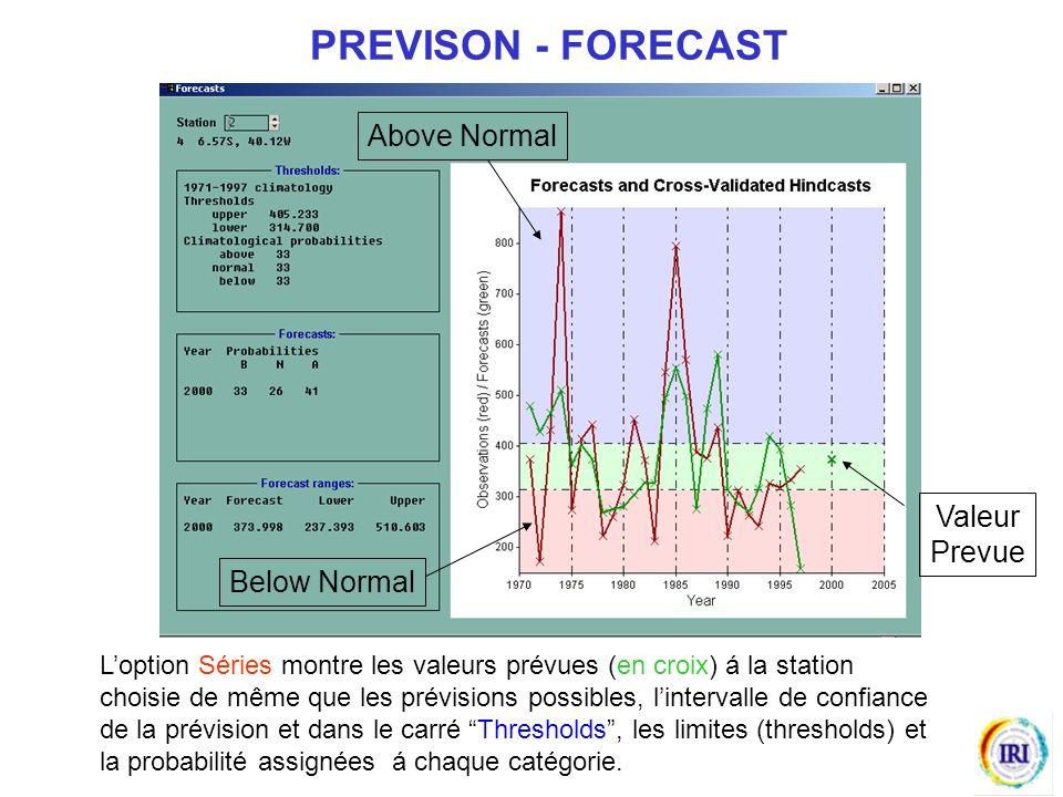 Loption Séries montre les valeurs prévues (en croix) á la station choisie de même que les prévisions possibles, lintervalle de confiance de la prévision et dans le carré Thresholds, les limites (thresholds) et la probabilité assignées á chaque catégorie.