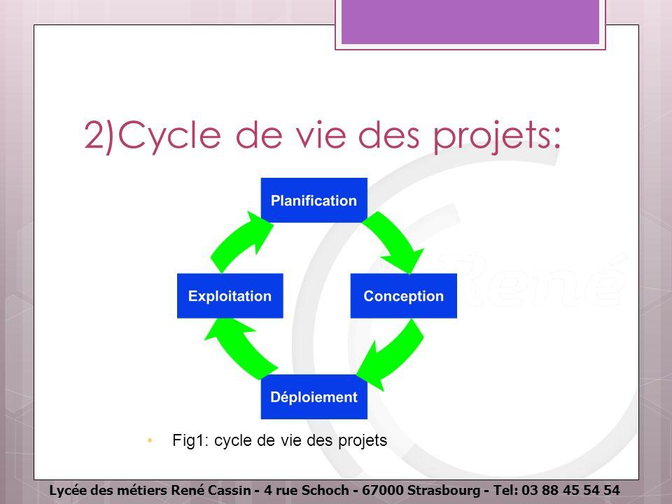 Lycée des métiers René Cassin - 4 rue Schoch - 67000 Strasbourg - Tel: 03 88 45 54 54 2)Cycle de vie des projets: Fig1: cycle de vie des projets