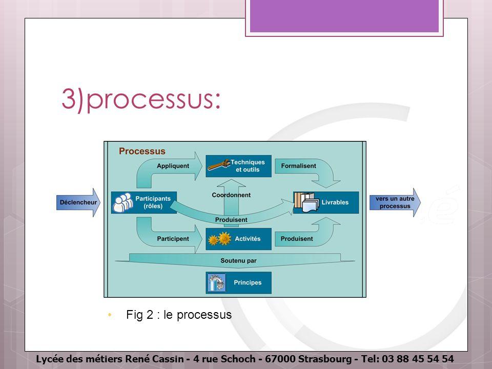 Lycée des métiers René Cassin - 4 rue Schoch - 67000 Strasbourg - Tel: 03 88 45 54 54 3)processus: Fig 2 : le processus