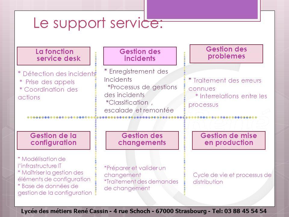 Lycée des métiers René Cassin - 4 rue Schoch - 67000 Strasbourg - Tel: 03 88 45 54 54 Le support service: La fonction service desk Gestion des inciden