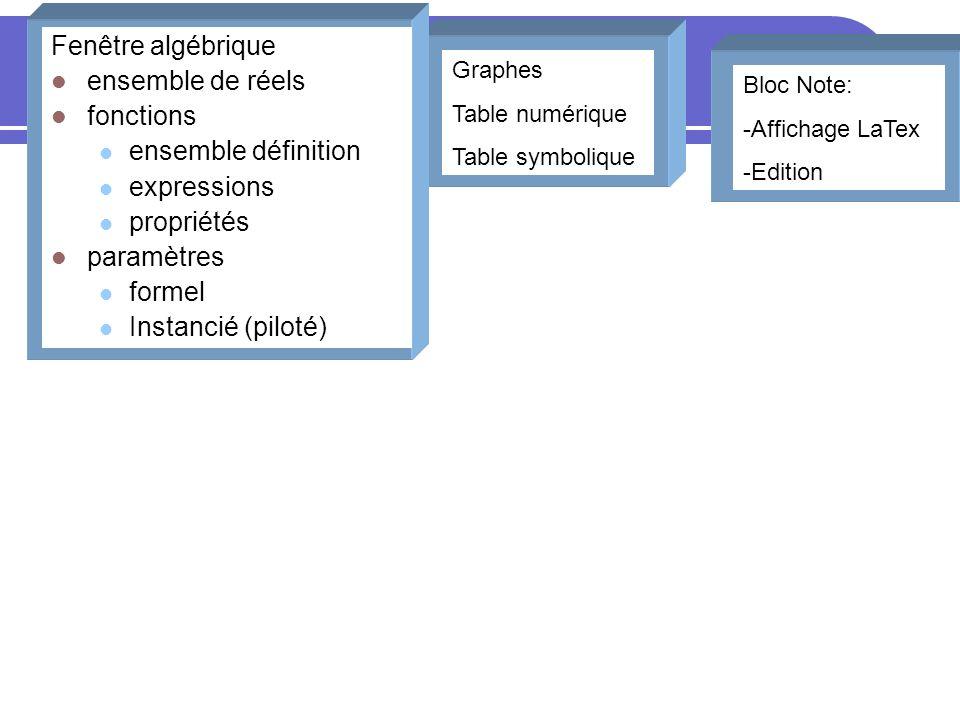 Bloc Note: -Affichage LaTex -Edition Graphes Table numérique Table symbolique Fenêtre algébrique ensemble de réels fonctions ensemble définition expre