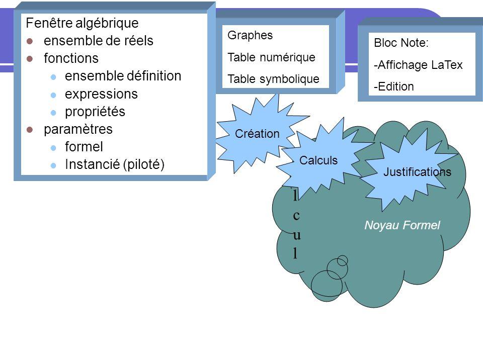 Noyau Formel Création CalculCalcul CalculsJustifications Bloc Note: -Affichage LaTex -Edition Graphes Table numérique Table symbolique Fenêtre algébri