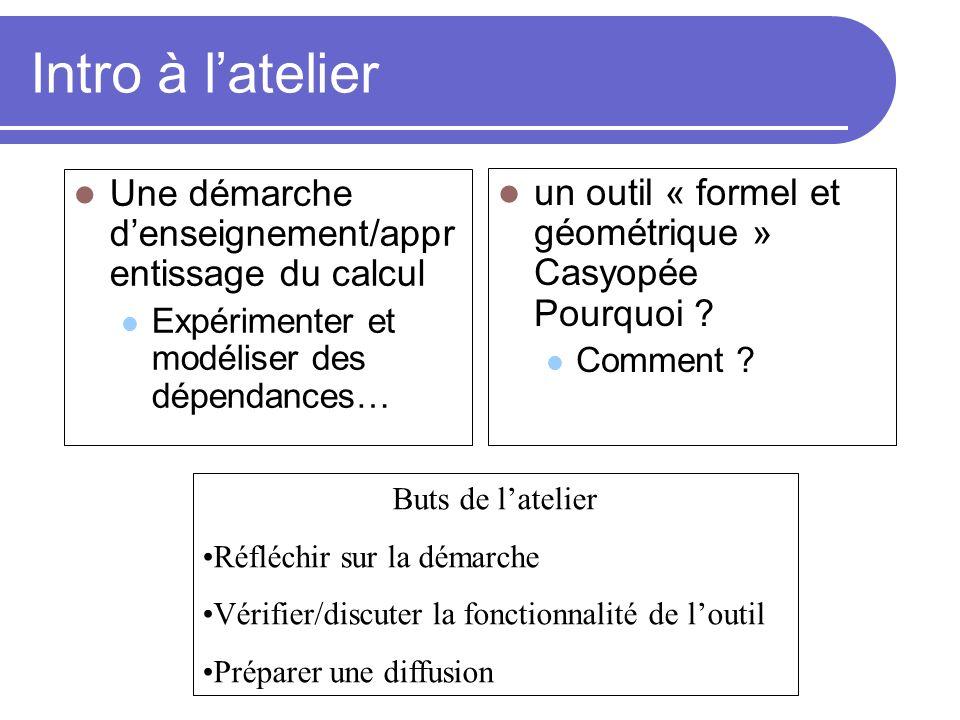 Intro à latelier Une démarche denseignement/appr entissage du calcul Expérimenter et modéliser des dépendances… un outil « formel et géométrique » Cas