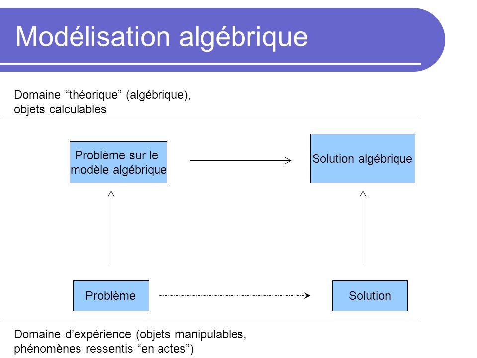 Modélisation algébrique Domaine dexpérience (objets manipulables, phénomènes ressentis en actes) Domaine théorique (algébrique), objets calculables Construction du point optimum, preuve géométrique,… Problème sur le modèle algébrique X 0 =(a+b)/4 si b<3a X 0 =a sinon
